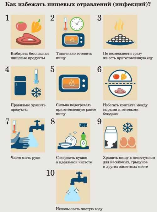 Что делать при пищевом отравлении: лекарства и