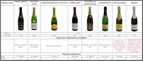 Шампанское на Новый год Как выбрать Где хранить, и как подавать