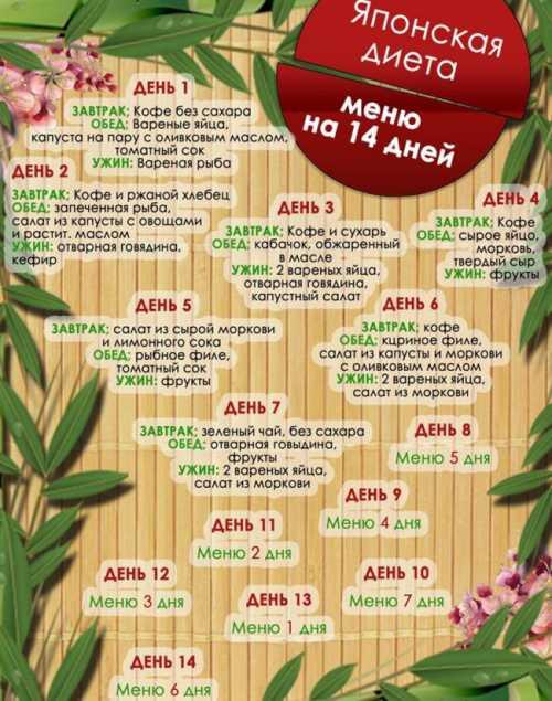 Меню японской диеты Японская диета на 14 дней